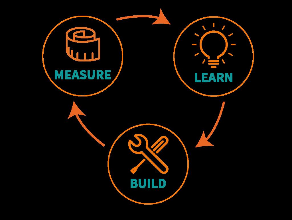 Jak mierzyć efektywność 10 kroków dozbudowania silnej marki?