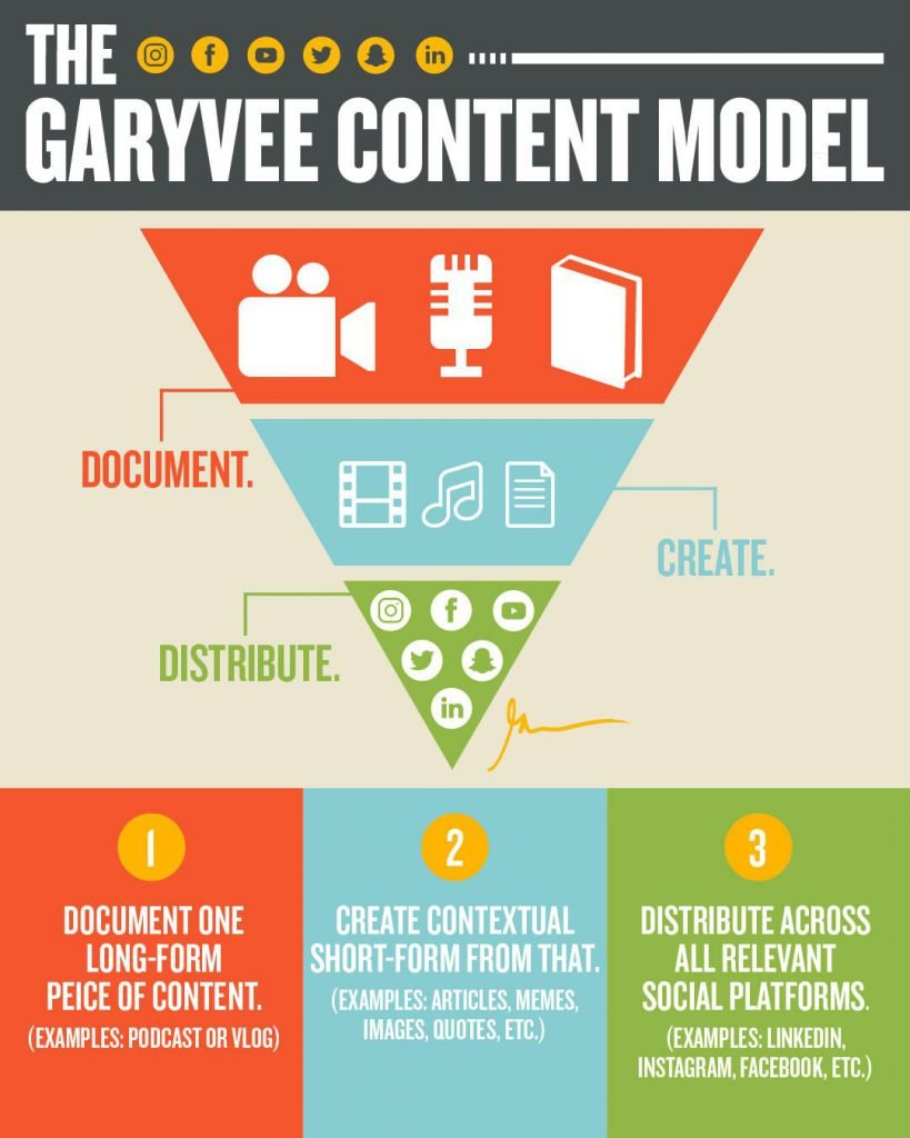 Content model - Gary Vaynerchuk